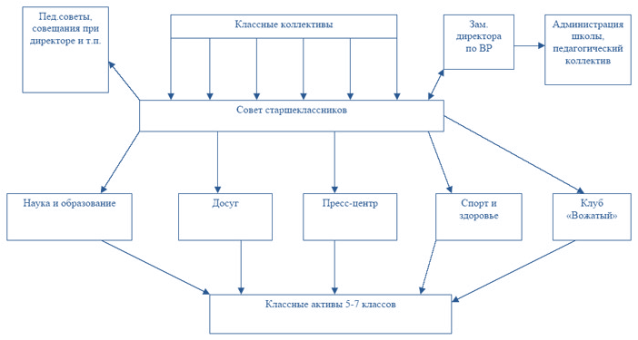 Схема ученического
